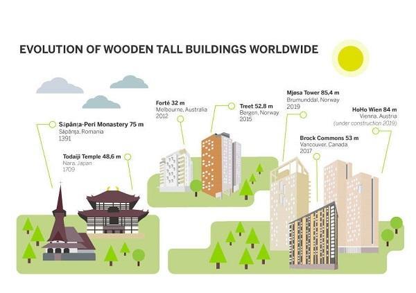 toa nha lam bang go cao nhat the gioi tai na uy vua duoc hoan thanh 20 - Tòa nhà làm bằng gỗ cao nhất thế giớI tại Na uy vừa được hoàn thành